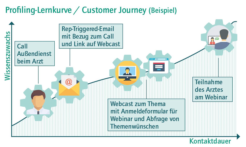 Profiling-Lernkurve / Customer Journey
